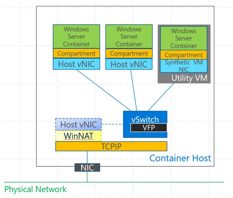 container_networks